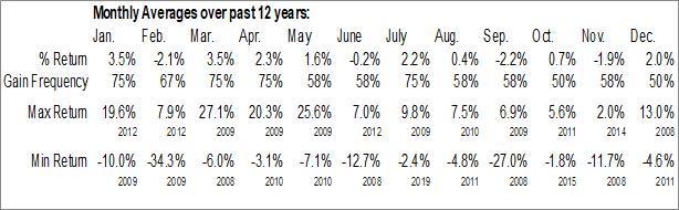 Monthly Seasonal Deutsche Bank Contingent Capital Trust II (NYSE:DXB)