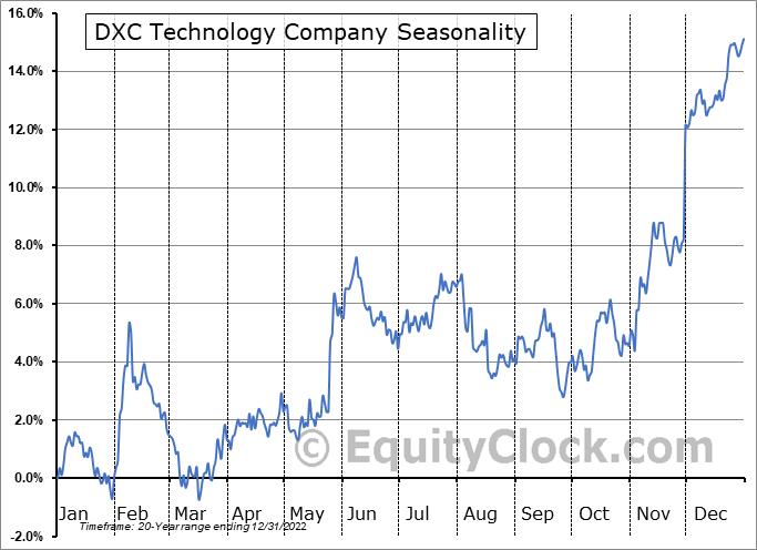 DXC Technology Company Seasonal Chart