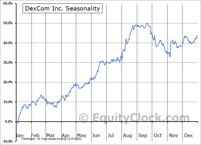 DexCom, Inc. Seasonal Chart