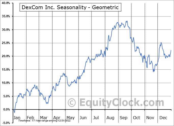 DexCom Inc. (NASD:DXCM) Seasonality
