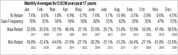 Monthly Seasonal DexCom Inc. (NASD:DXCM)