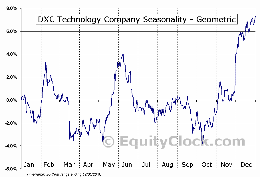 DXC Technology Company (NYSE:DXC) Seasonality