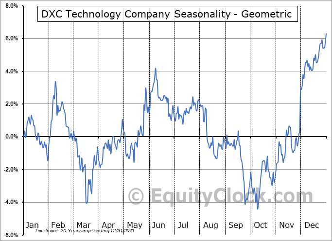 DXC Technology Company (NYSE:DXC) Seasonality