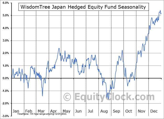 WisdomTree Japan Hedged Equity Fund (NYSE:DXJ) Seasonality