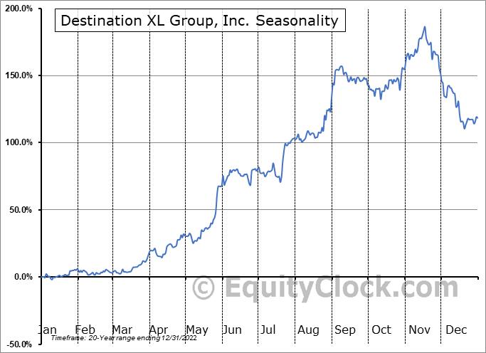 Destination XL Group, Inc. (NASD:DXLG) Seasonality