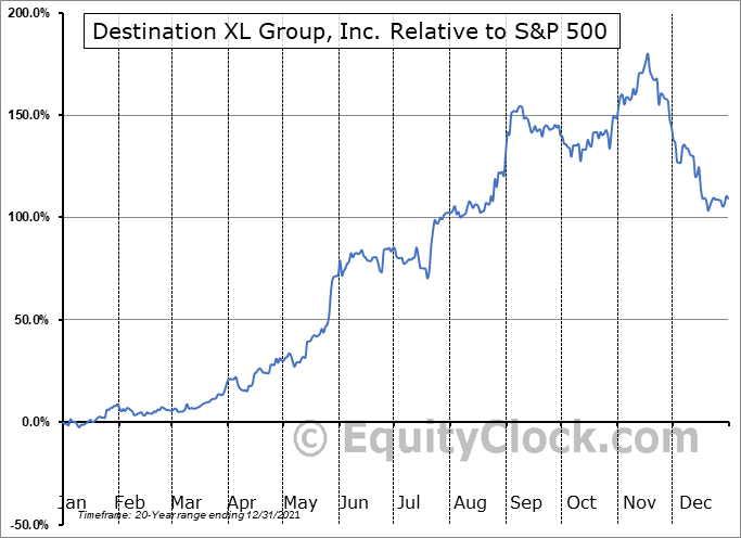 DXLG Relative to the S&P 500