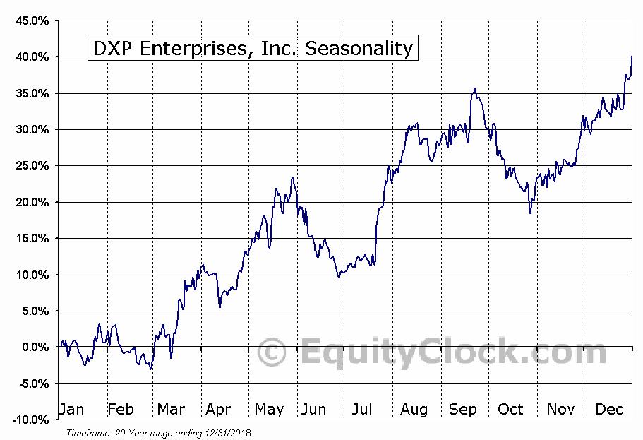DXP Enterprises, Inc. (DXPE) Seasonal Chart