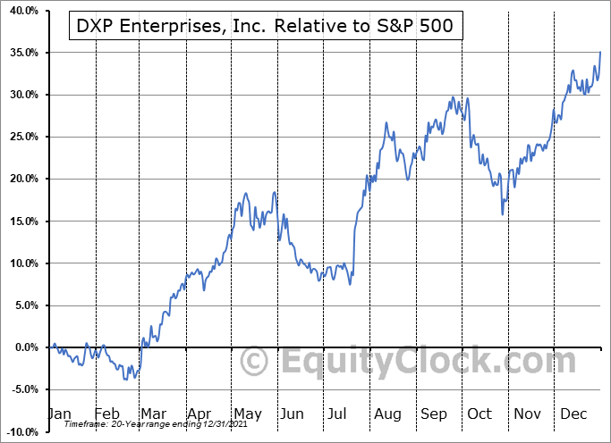 DXPE Relative to the S&P 500