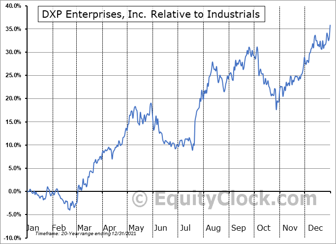 DXPE Relative to the Sector