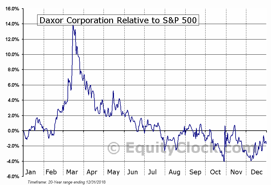 DXR Relative to the S&P 500