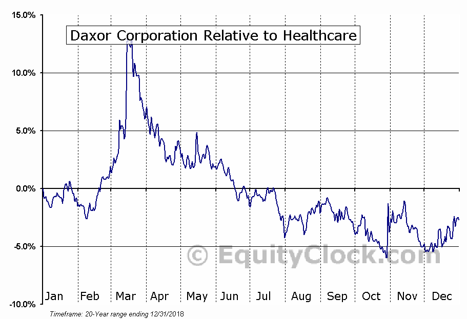 DXR Relative to the Sector