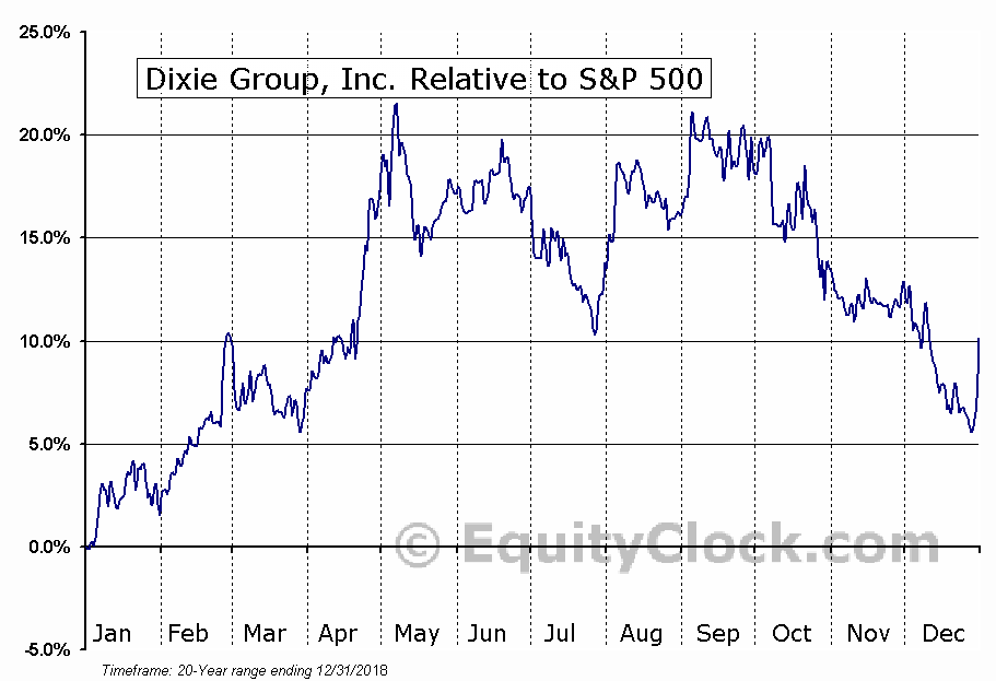 DXYN Relative to the S&P 500