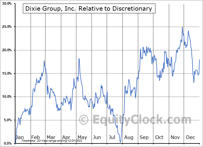 DXYN Relative to the Sector