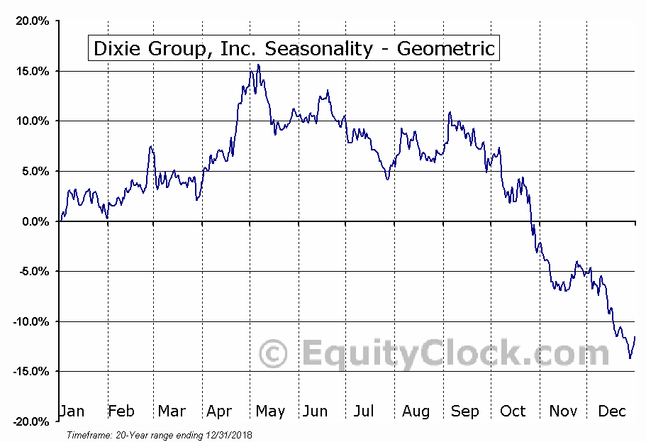 Dixie Group, Inc. (NASD:DXYN) Seasonality