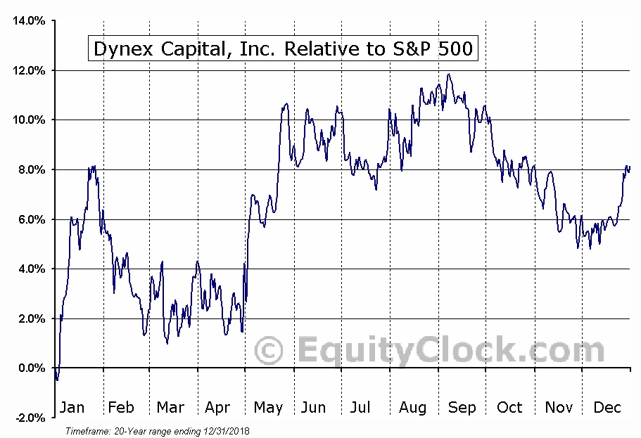 DX Relative to the S&P 500
