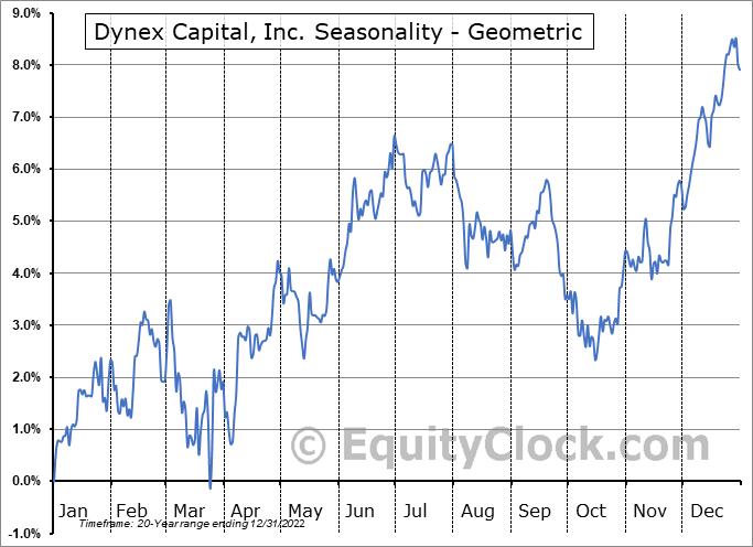Dynex Capital, Inc. (NYSE:DX) Seasonality