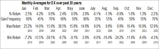 Monthly Seasonal Dynex Capital, Inc. (NYSE:DX)