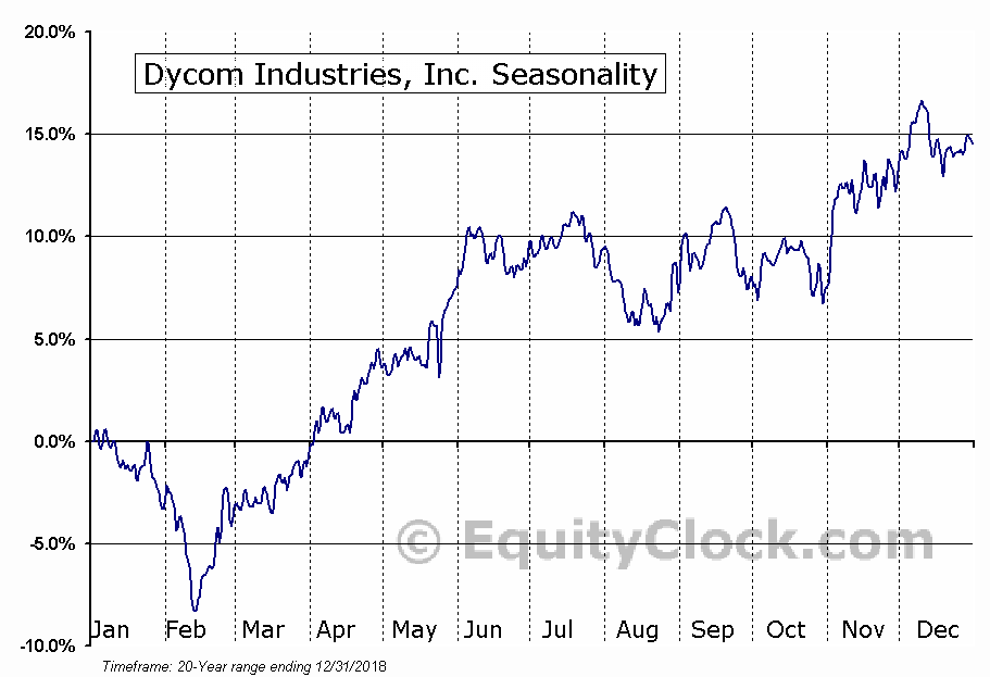 Dycom Industries, Inc. (DY) Seasonal Chart