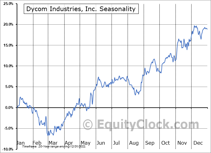 Dycom Industries, Inc. Seasonal Chart