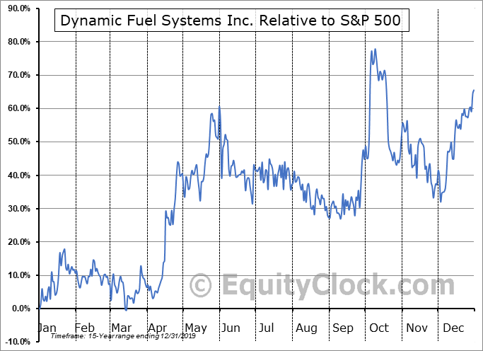 DYA.V Relative to the S&P 500
