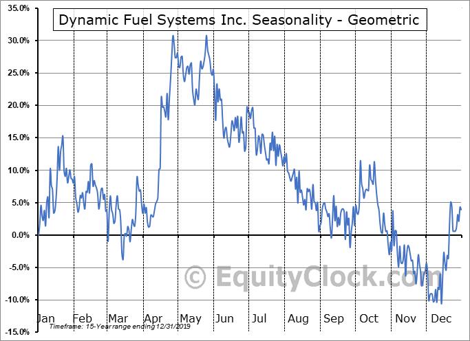 Dynamic Fuel Systems Inc. (TSXV:DYA.V) Seasonality