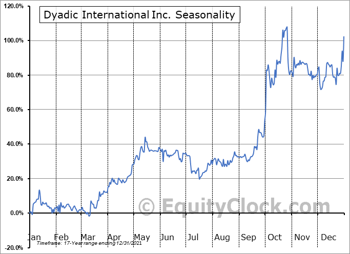 Dyadic International Inc. (NASD:DYAI) Seasonality