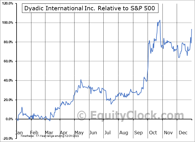 DYAI Relative to the S&P 500