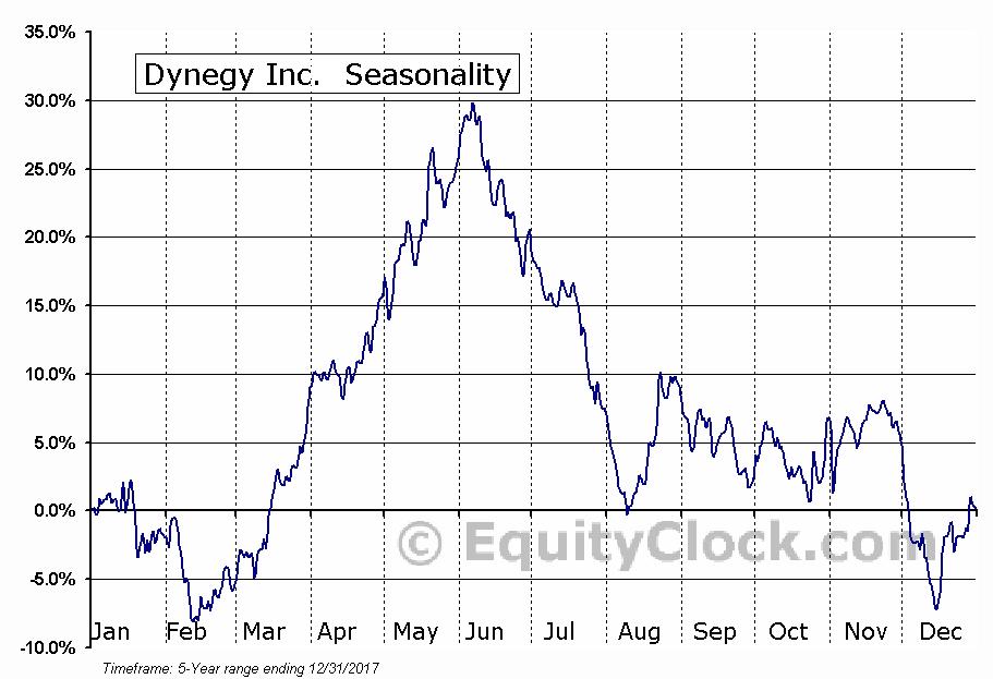 Dynegy Inc.  (NYSE:DYN) Seasonal Chart