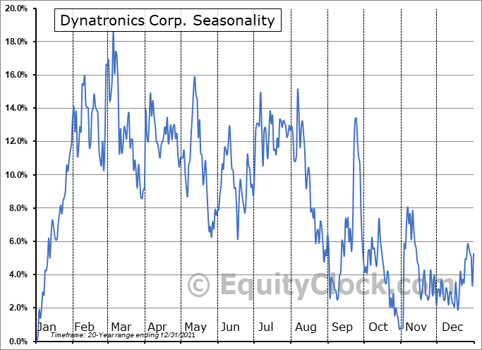 Dynatronics Corporation Seasonal Chart
