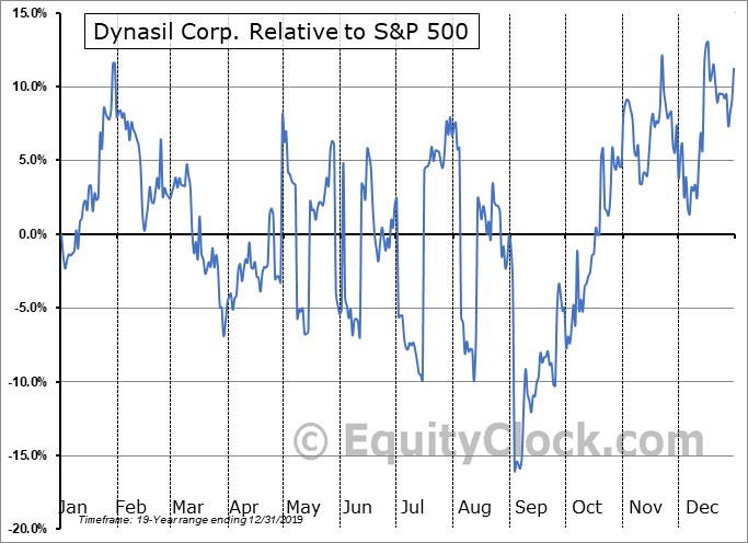 DYSL Relative to the S&P 500