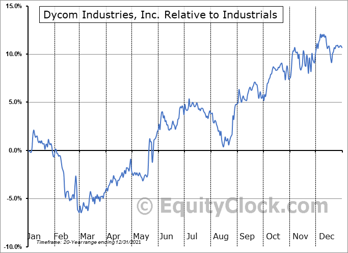 DY Relative to the Sector