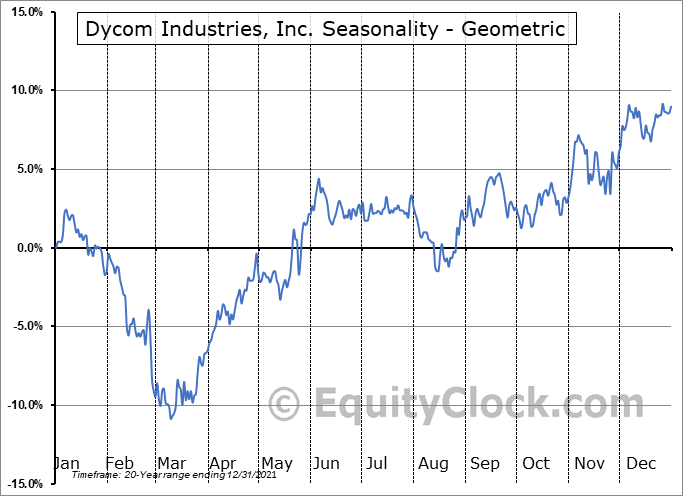 Dycom Industries, Inc. (NYSE:DY) Seasonality