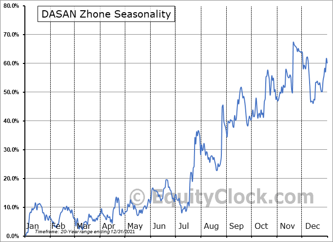DASAN Zhone Solutions, Inc. (NASD:DZSI) Seasonality
