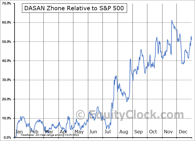 DZSI Relative to the S&P 500