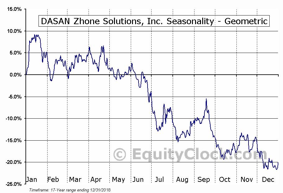 DASAN Zhone Solutions, Inc. (NASD:DZSI) Seasonality