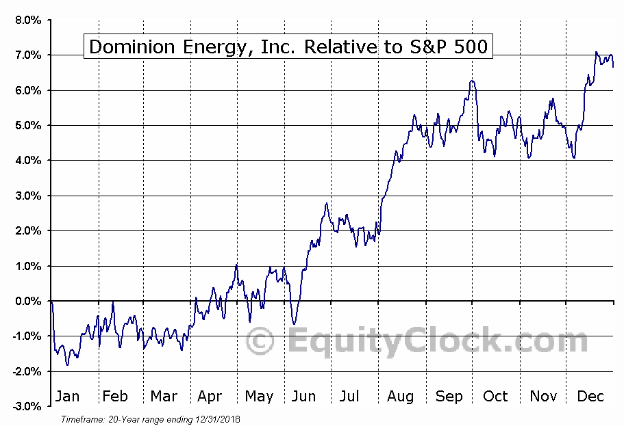 D Relative to the S&P 500
