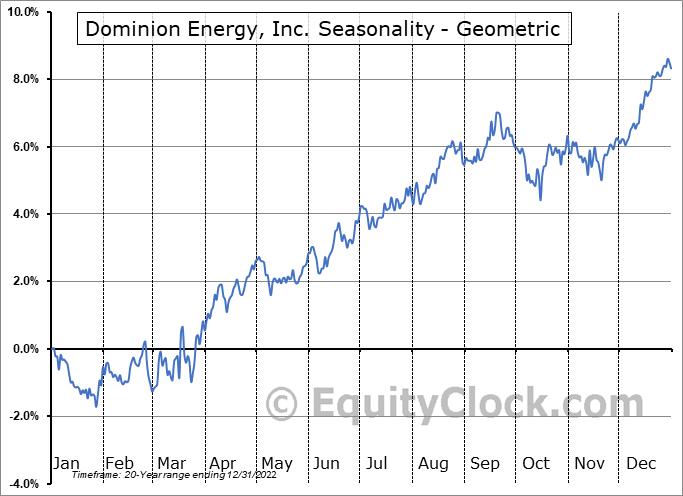 Dominion Energy, Inc. (NYSE:D) Seasonality