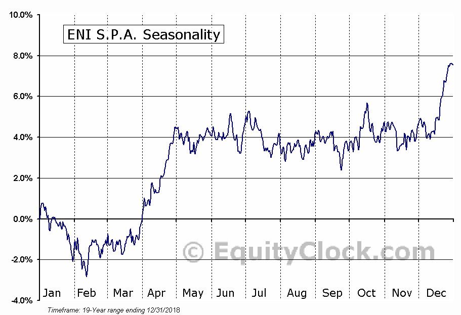 ENI S.p.A. Seasonal Chart