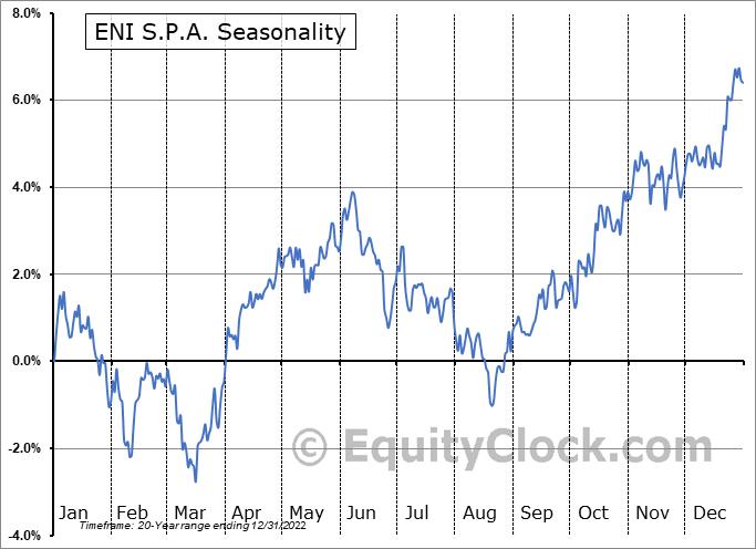 ENI S.p.A. Seasonal Chart