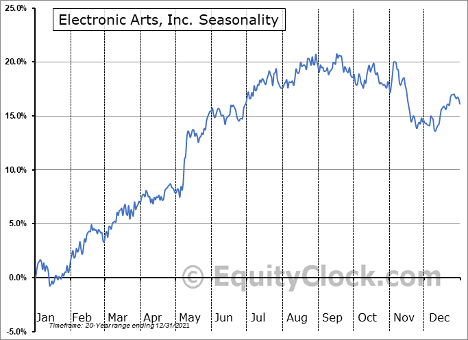 Electronic Arts, Inc. (NASD:EA) Seasonality