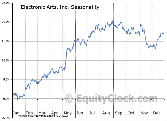 Electronic Arts Inc. Seasonal Chart