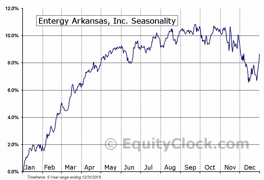 Entergy Arkansas, Inc. (NYSE:EAB) Seasonality
