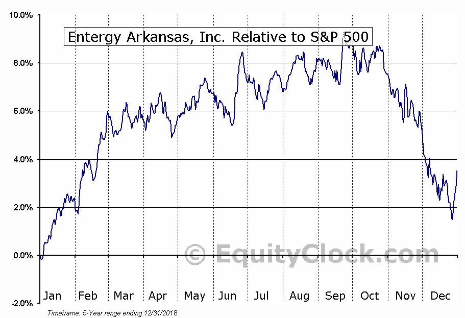 EAB Relative to the S&P 500