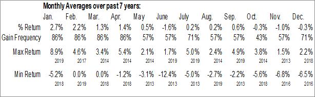 Monthly Seasonal Entergy Arkansas, Inc. (NYSE:EAB)