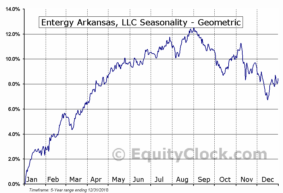 Entergy Arkansas, LLC (NYSE:EAE) Seasonality