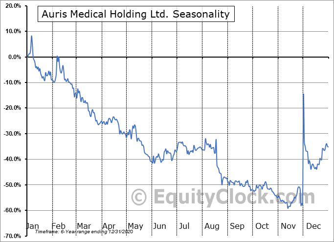 Auris Medical Holding Ltd. Seasonal Chart