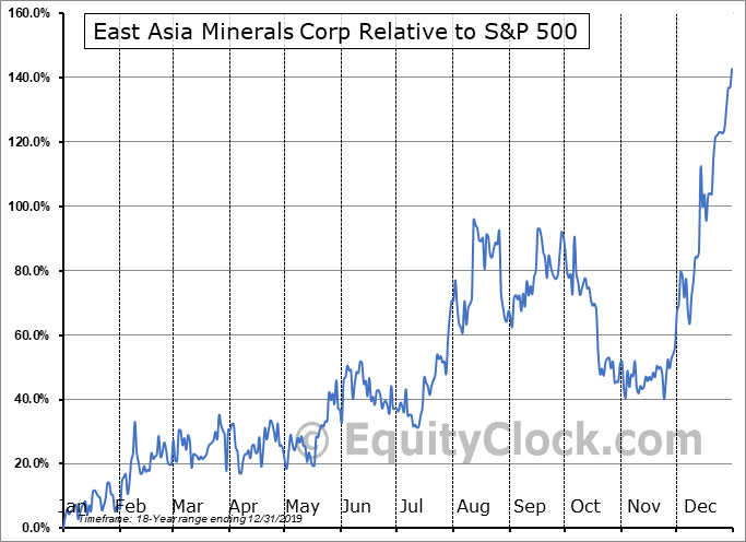 EAS.V Relative to the S&P 500