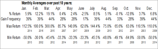 Monthly Seasonal East Asia Minerals Corp (TSXV:EAS.V)