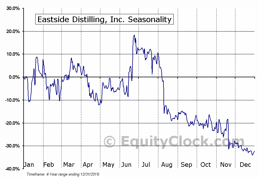 Eastside Distilling, Inc. (EAST) Seasonal Chart