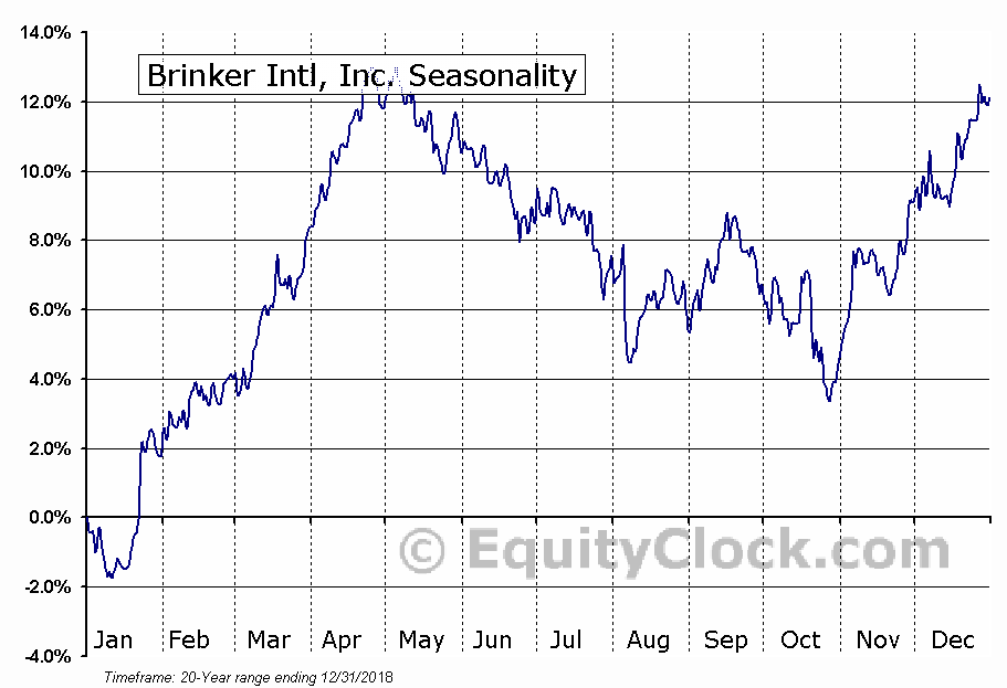 Brinker International, Inc. (EAT) Seasonal Chart